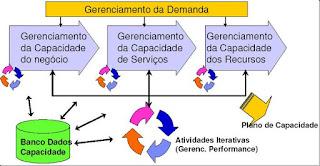 Gestão da Capacidade do Negócio, Serviço e Componentes