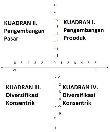 strategi diversifikasi terkait samsung
