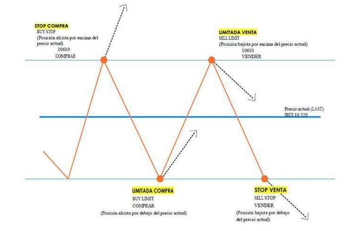 Analis tecnico forex ejercicios