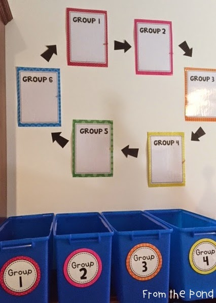 Classroom Group Names Ideas ~ Small group rotation set up from the pond