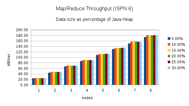 Infinispan: Map/Reduce Performance improvements between Infinispan 6