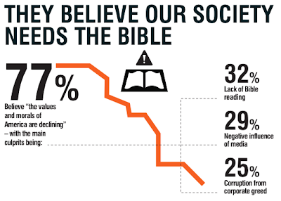 State of the Bible 2013...What You Need to Know as a