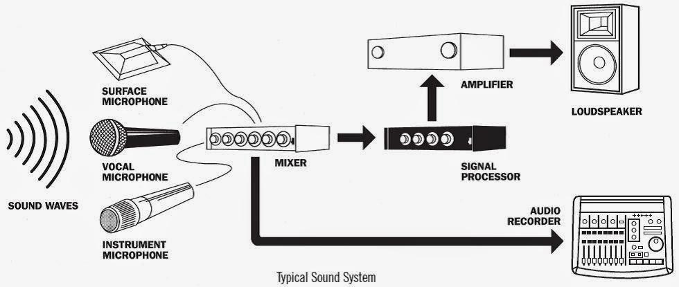 Yuniarto triadi instalasi sound system pertunjukan blok diagram sound system pertunjukan ccuart Choice Image