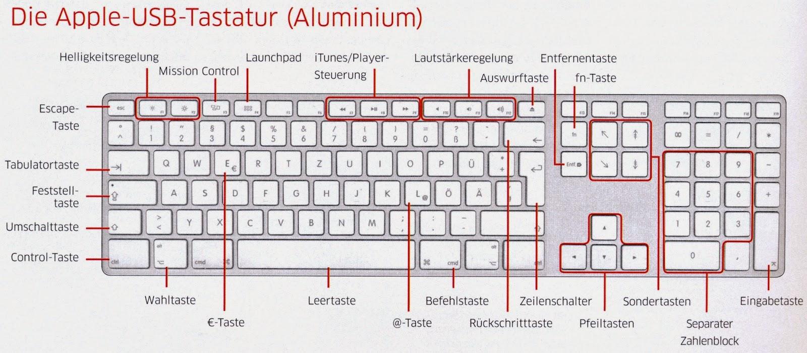 Sonderzeichen Auf Der Tastatur