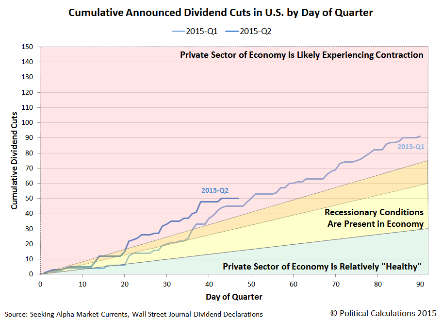 Cumulative Announced Dividend Cuts in U.S. by Day of Quarter, Through 15 May 2015