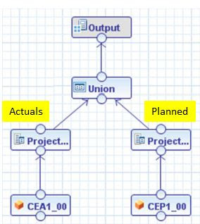 Effective Query pruning using Constant Column in UNION node