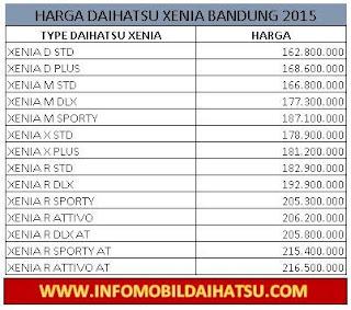Harga Daihatsu Xenia 2016 Bandung, HARGA DAIHATSU XENIA JULI 2016, Daihatsu New Xenia