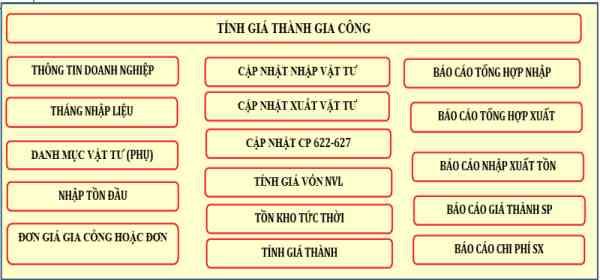 Tổng hợp file Excel tính giá thành ứng dụng trong kế toán 1