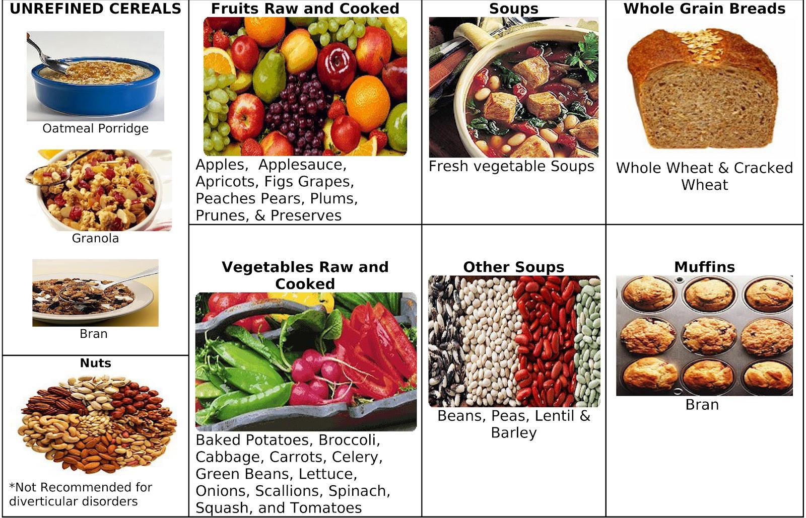 High Fiber Foods Good For Constipation