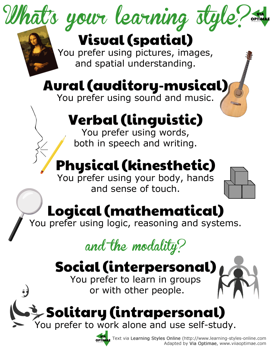 How to Teach Yourself a Language— What's your learning style? Visual, Aural, Verbal, Physical, Logical? Solitary or Social?, learn Italian, Via Optimae, www.viaoptimae.com
