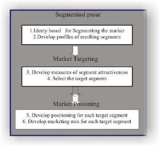 Langkah-langkah Segmentasi Pasar