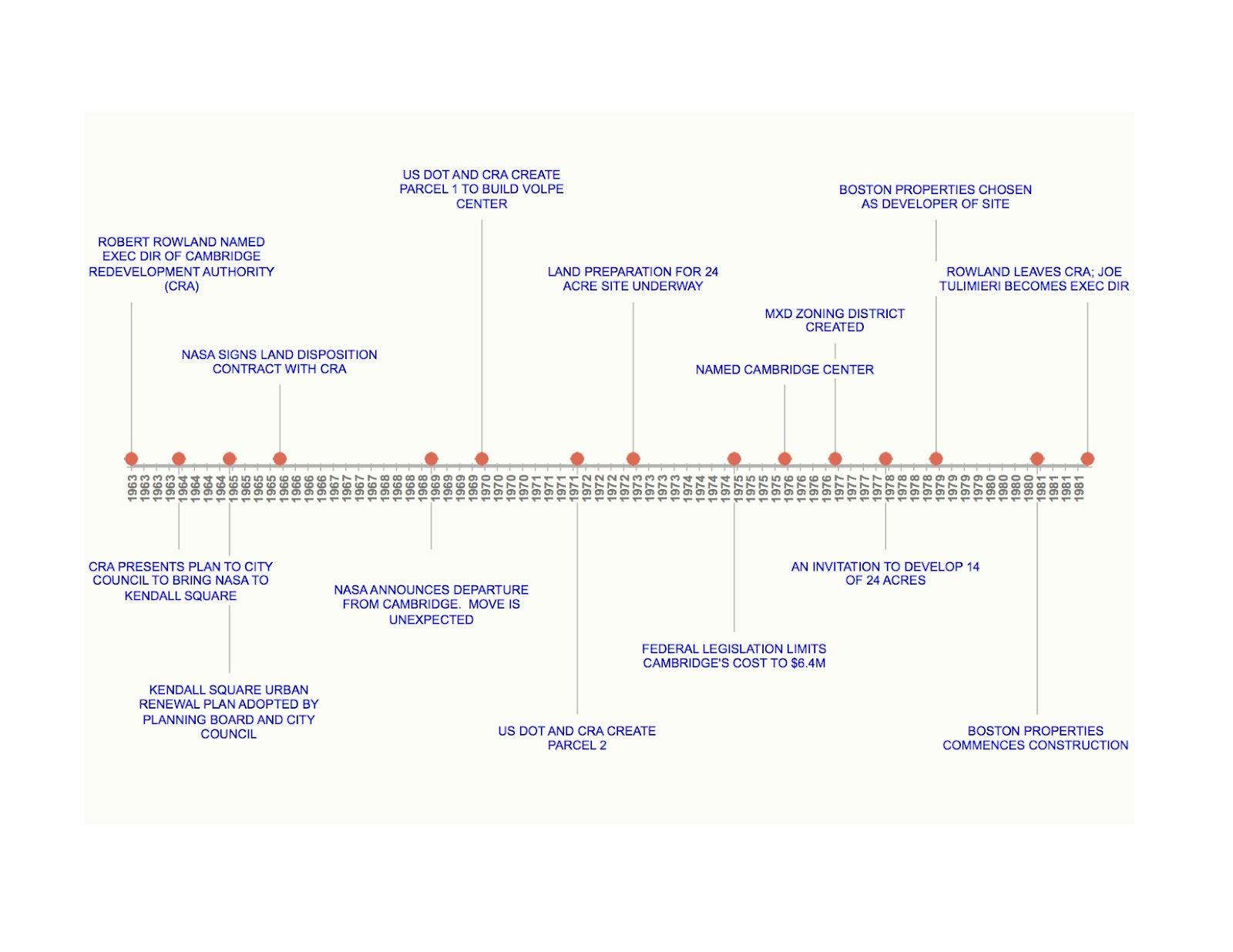 Blogmseidel Timeline Kendall Square