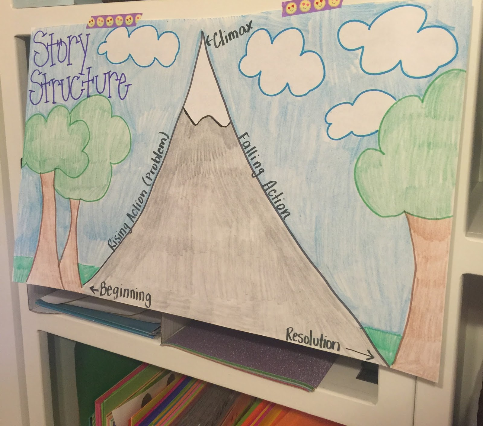 Teaching Story Structure