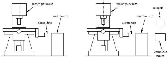 kopi jati: CNC (COMPUTER NUMERICAL CONTROL)