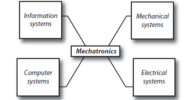 Mechatronics System Design: What is Mechatronics System