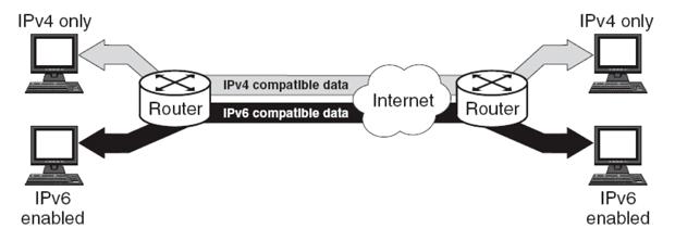 Xây Dựng Mạng Internet Bằng Giao Thức Mới IPv6 2