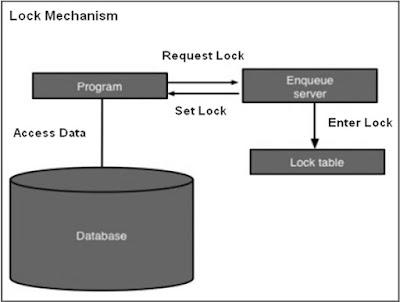 SAP ABAP - Lock Objects