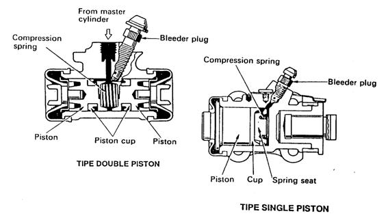 b. Silinder Roda