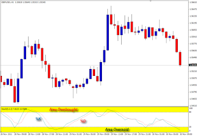 cara trading emas dengan stochastic oscillator