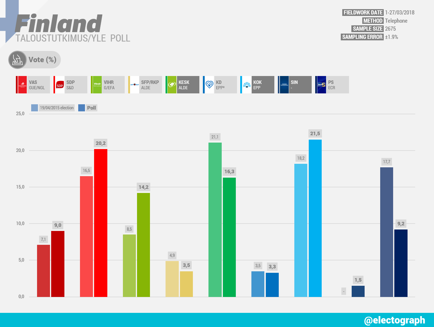 FINLAND Taloustutkimus poll chart for Yle, March 2018