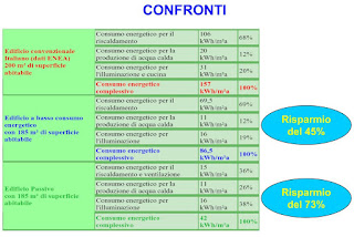 Confronto Edificio Passivo ed Edificio Standard Convenzionale