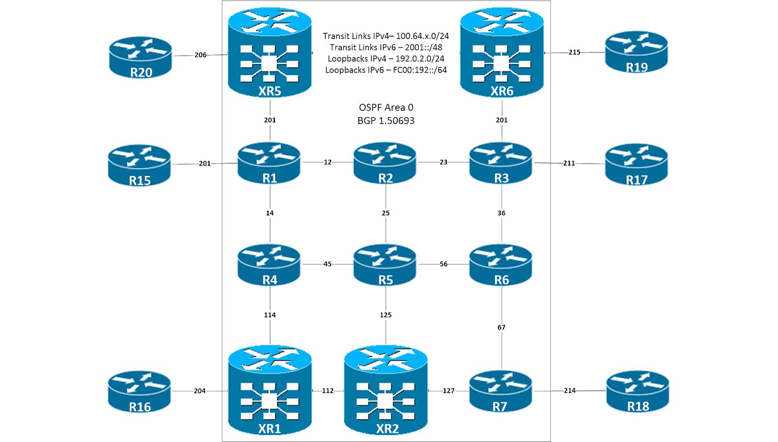 Rob Riker Networking: CCIE SPv4 MPLS Multicast VPN - Profile 14