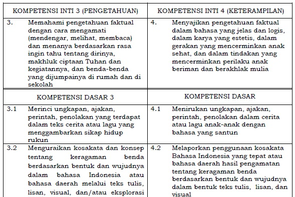 Kompetensi Inti dan Kompetensi Dasar Bahasa Indonesia SD/MI Kelas 2 Kurikulum 2013