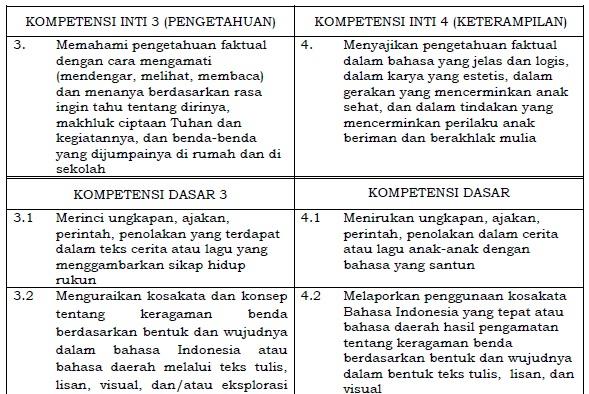 Peraturan Menteri Pendidikan Dan Kebudayaan Kompetensi Inti dan Kompetensi Dasar Bahasa Indonesia SD/MI Kelas 2 Kurikulum 2020