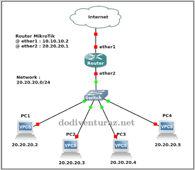 Topology jaringan menggunakan switch