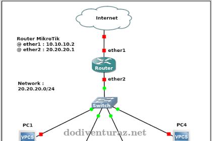 Cara Setting Router Mikrotik Sebagai Switch