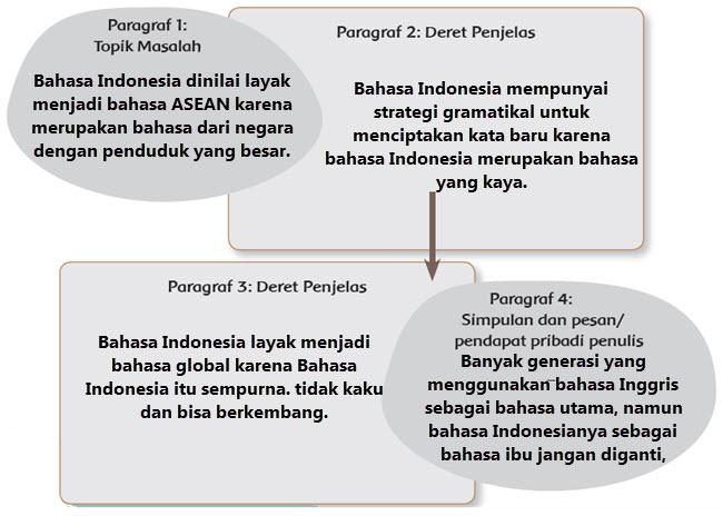 Peran Bahasa Indonesia