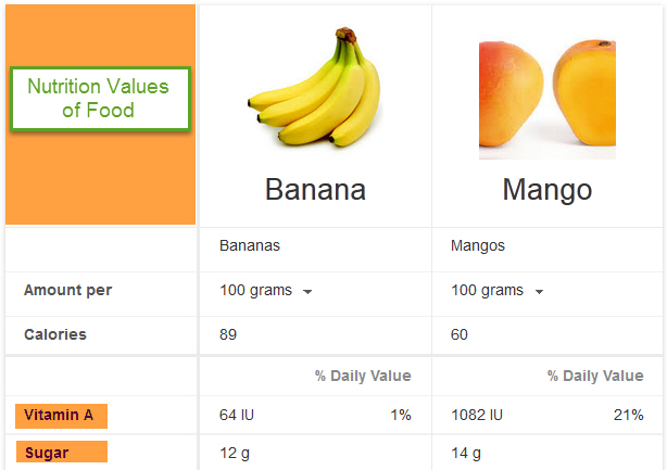 use google search for comparing foods nutrition value