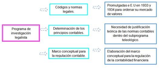 Teorias De La Contabilidad Teorías De La Contabilidad
