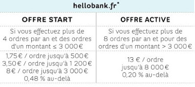 Tarifs PEA de Hello Bank