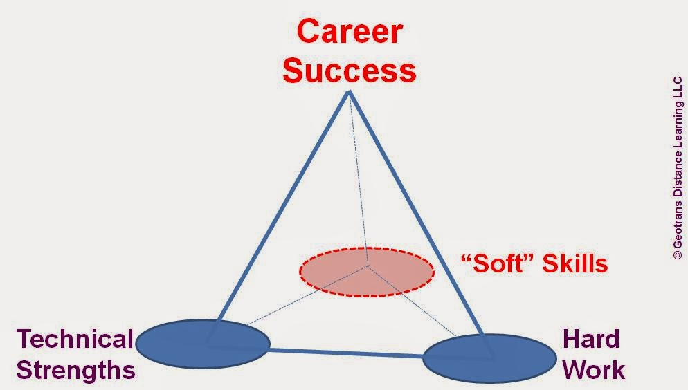 Soft Skills Vs Hard Skills:  Soft Skills List
