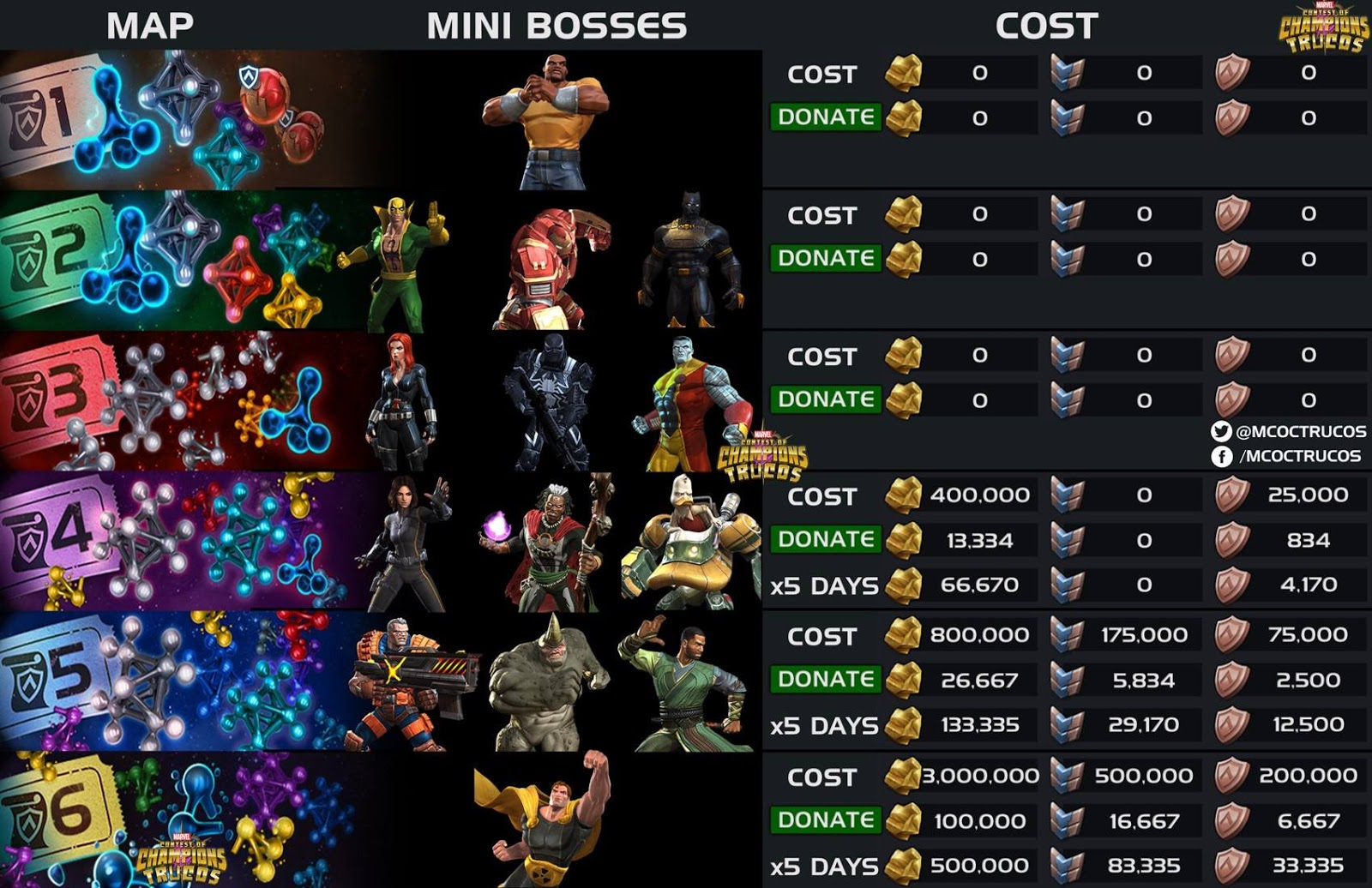 Mcoc alliance quest season 4 mcoc guide for Floor 4 mini boss map