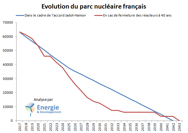 Sortie du nucléaire : plan Jadot-Hamon comparé à la fermeture des réacteurs à 40 ans