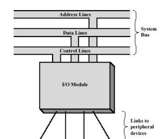 Memory Internal dan External II Tugas