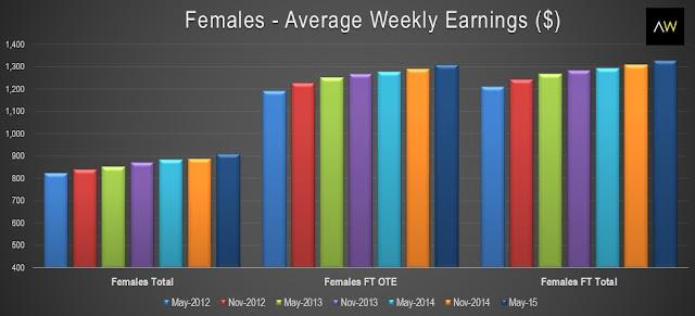 Females - average weekly earnings