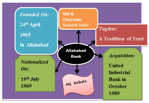 allahabad bank  remember key points using mind map