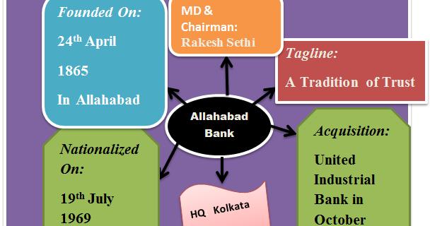 ibps bank exam pattern 2014