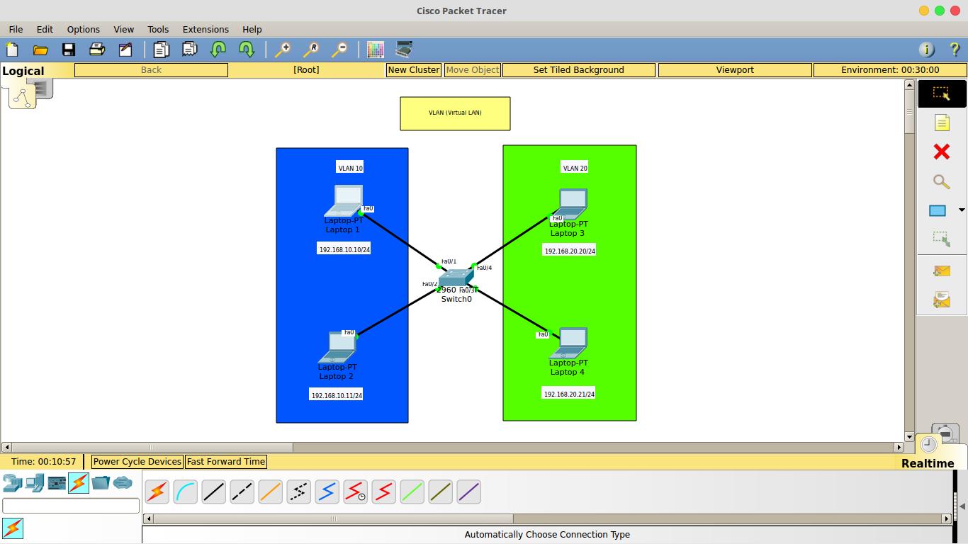 what is vlan Linux vlan 설정 (switch port를 trunk mode로 하였을시) 만약 스위치의 포트 설정이 trunk 로 되어 있다면 nic 네트워크 인터페이스를 통해 나가는 패킷에 vlan id를 붙여야(tagging) vlan 을 설정한 스위치가 해당 패킷의 vlan 을 알수 있다.