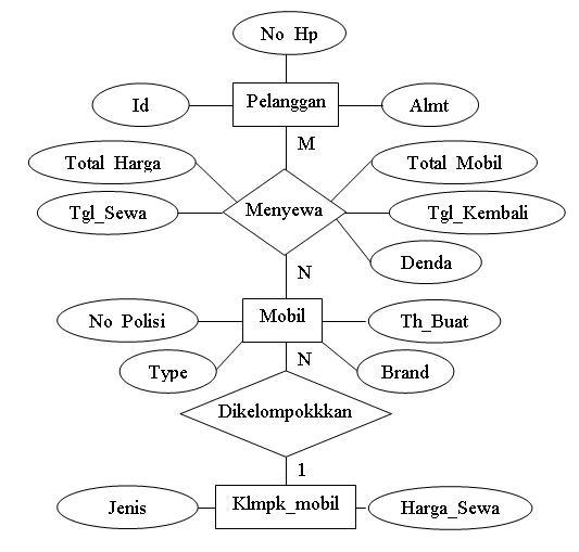 Mong Manyun Entity Relationship Diagram Erd
