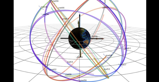 "An image illustrating the six orbital planes in which GPS satellites (""navigational satellites,"" or ns) fly around Earth. This configuration shows the orbits just before the start of this solar cycle's biggest geomagnetic storm, which occurred on March 17, 2015. The darkest orbital lines indicate the position of the satellites in that moment; the lightest lines indicate where they were 12 hours prior. Credit: lanl.gov"