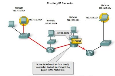Pengertian dan Struktur Pengalamatan Jaringan IPv4 (IP versi 4) 7_