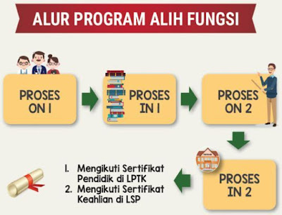 gambar Infografis Alih Fungsi gtk