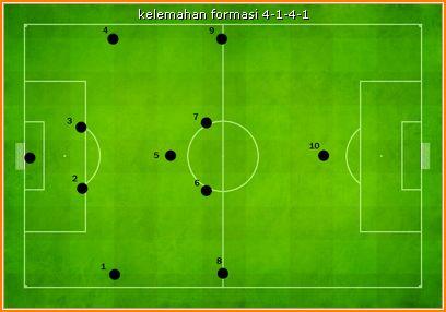 Kelemahan Formasi 4-1-4-1 Top Eleven
