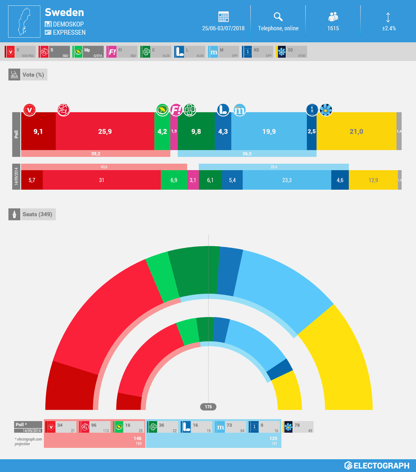 Demoskop poll chart for Expressen, July 2018