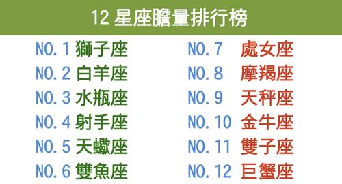 12星座膽量排行榜