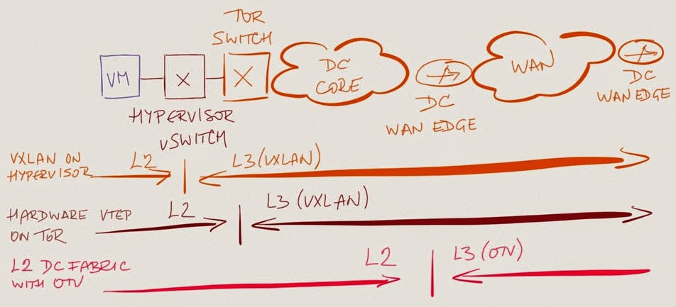 VXLAN and OTV: The Saga Continues « ipSpace net blog